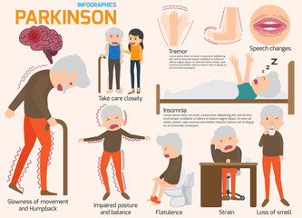 Parkinson's disease infographics elements. Elderly people. diseases, disorders and other health problems. Symptoms and prevention Health and medical vector illustration. Wall mural