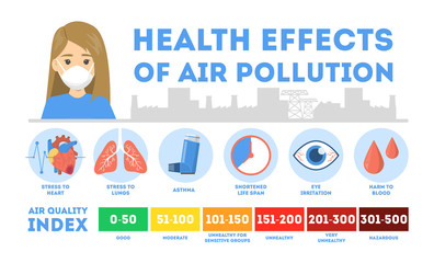 Health effects of air pollution infographic. Toxic effects