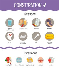 Vector medical poster constipation. Reasons and treatment of the disease.