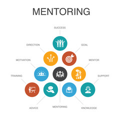 Mentoring Infographic 10 steps concept.direction, training, motivation, success simple icons