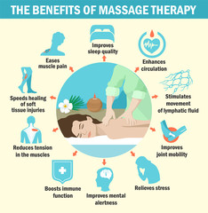 The benefits of massage for immunity Infographics.