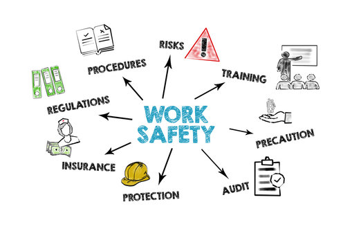 WORK SAFETY concept. Chart with keywords and icons on white background