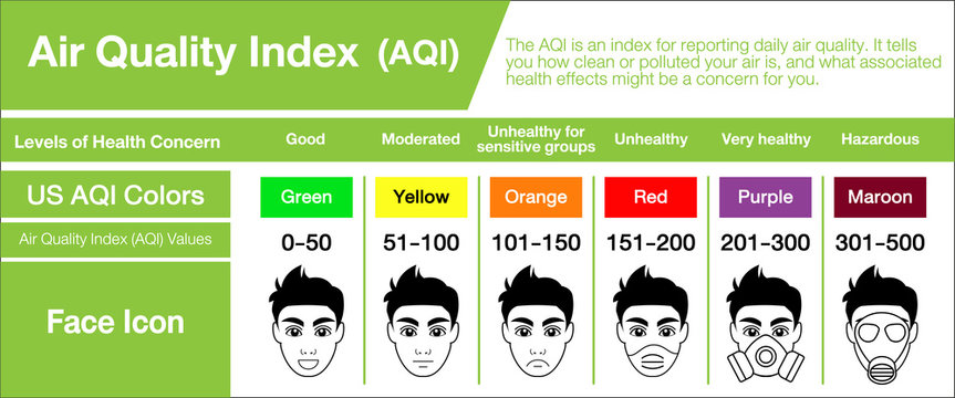 People in masks because of fine dust. US Air Quality Index (AQI) vector infographic with icons.