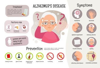 Vector medical poster Alzheimer's disease. Symptoms of the disease. Prevention. Illustration of sick old woman. Wall mural