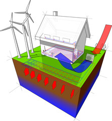 house with floor heating on the ground floor and radiators on the first floor and geothermal and air source heat pump as source of energy and wind turbines