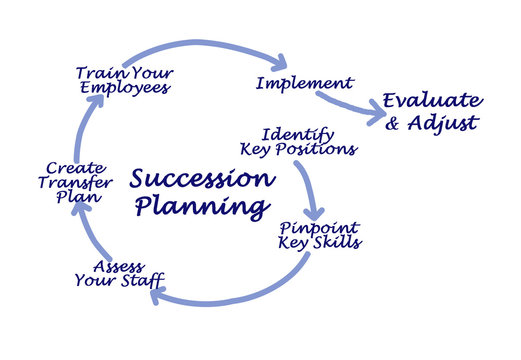 Succession  Planning for successful succession