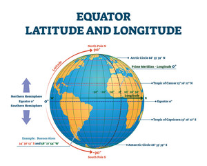 Equator latitude or longitude vector illustration. Equator line explanation