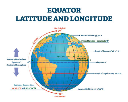 Equator latitude or longitude vector illustration. Equator line explanation