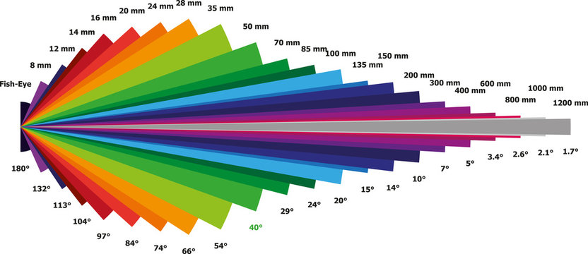 Illustration of Focal Length Chart