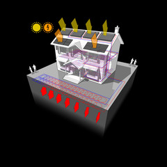 house with planar ground source heat pump or slinky loop as source of energy for heating and photovoltaic panels on the roof as source of electric energy and solar panels on the roof