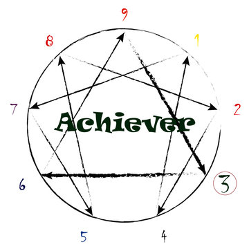 Enneagram type 3 the Achiever with growth and stress arrows