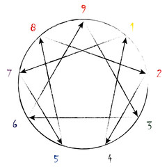 Enneagram 9 personality types chart with colorful numbers