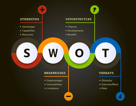 Swot analysis evolution chart with explanations and main objectives - project management tools