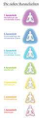 Seven aura bodies chart, german names, meditating yoga woman. Etheric, emotional, mental, astral, celestial and causal layer and template. Different rainbow colored auras. Vector white.