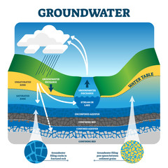 Groundwater vector illustration. Labeled educational earth liquid exchange.