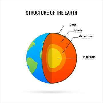 Structure of the earth - cross section with accurate layers of the earth's interior, description, depth in kilometers. Vector illustration.