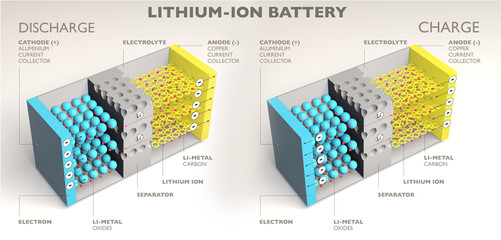 How a lithium ion battery works, 3d render, section. Battery charging and discharging. Ions flow from the anode to the cathode separated by a liquid electrolyte as the battery discharges energy