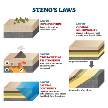 Stenos laws vector illustration. Labeled rocks classification infographics