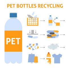 A square vector image of a pet bottles recycling process. Making the textile and  clothes from synthetic material. Ecological illustration