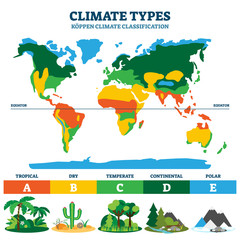 Climate type vector illustration. Labeled classification educational scheme