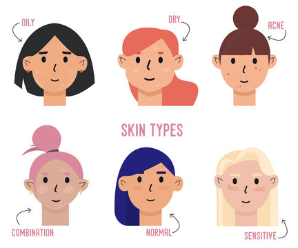Set of skin types and differences. Oily, dry, acne, combination, normal, sensitive skins. Skin care and dermatology concept