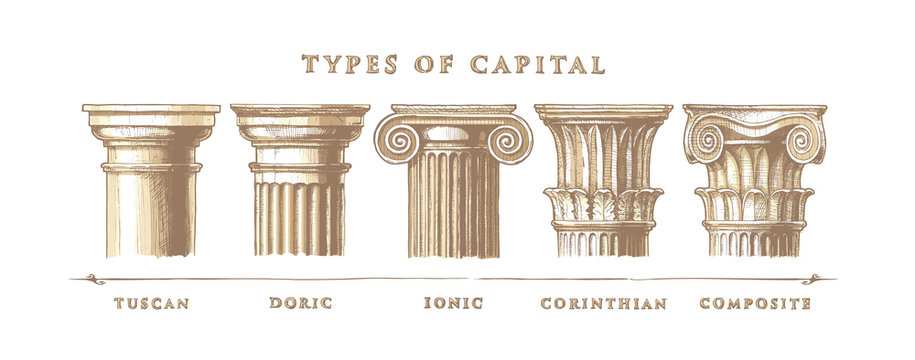 Types of capital. Classical order.