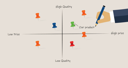 Market map analyze product competitors positioning in price and quality