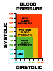 Blood pressure value explained with diagram.