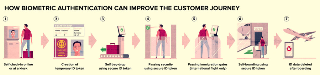 Biometric check-in from the airport entrance to boarding departures for airplanes, all automated operations with biometric authentication with traveler data