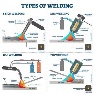 Welding types diagram, industrial equipment vector illustrations