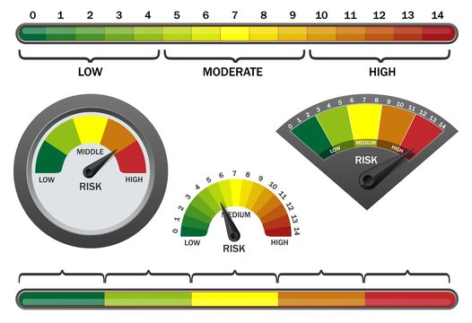 Vector realistic risk meter on white background