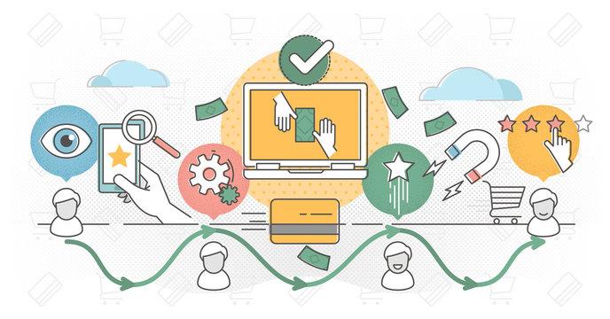 Customer journey vector illustration outline concept