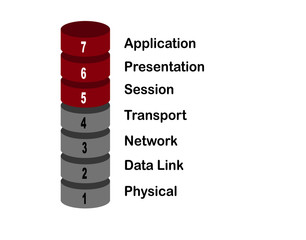 Fototapeta Infographic about the OSI model showing the seven layers of network communication