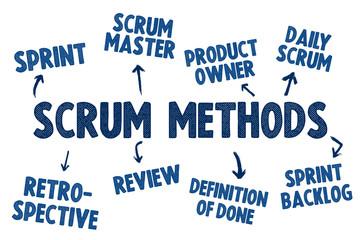 Scrum Methods - software development concept overview