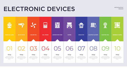 10 electronic devices concept set included espresso maker, electric fan, electric blanket, crock-pot, copier, convection oven, cell phone, ceiling fan, blow dryer icons