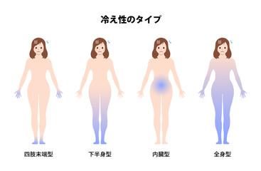 Obraz 女性の冷え性・体の冷え / タイプ別イラストセット - fototapety do salonu
