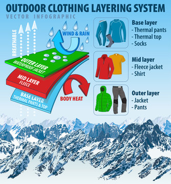 vector outdoor clothing layering system infographic with mountain background