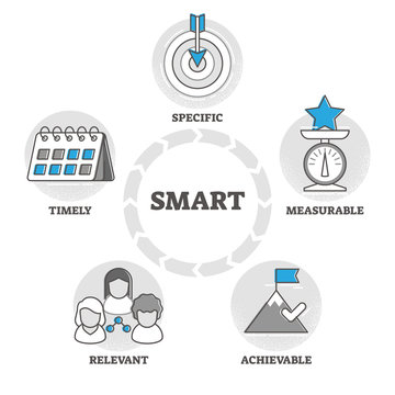 SMART vector illustration. Objective settings criteria in outline concept.