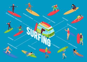 Surfing Isometric Flowchart