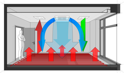 Diagram of a room with french window ventilated and cooled by ceiling built in air ventilation and air conditioning and with floor heating