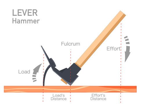 Lever. Sample Hammer. Leverage illustration consisting of load, effort resistance fulcrum distance  arm parts.  Simple  machines. Example With direction arrows of power and load. Physics lesson vector
