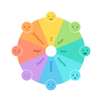 Basic emotion concept. Circle wheel dial infographic chart. Vector flat illustration. Joy, trust, fear, surprise, sadness, disgust, anger and anticipation emoji. Design element for review, web, ui.