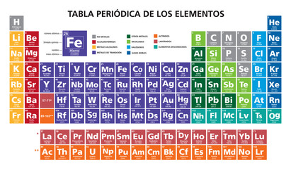 spanish language mendeleev periodic table of the elements