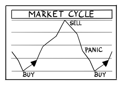 Vector funny cartoon drawing of stock market phases and cycles on financial graph. Investors buy, sell and panic.