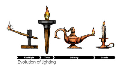 Wall Mural - evolution of lighting
