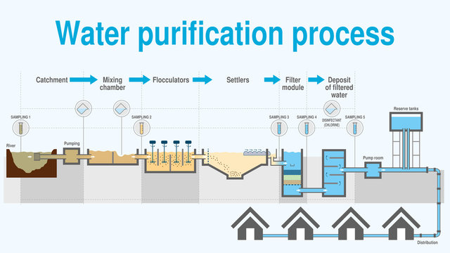 Graph that shows the process of water purification step by step on white background
