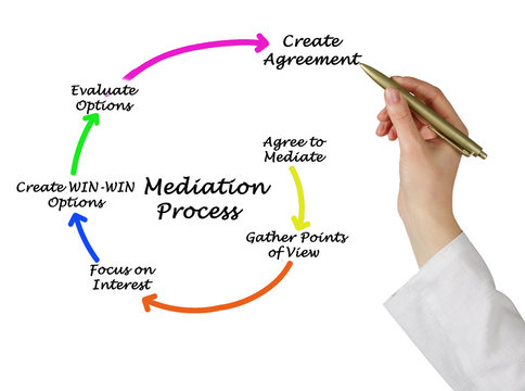 Six Components of Mediation Process