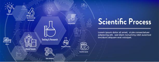 Scientific Process Icon Set with Web Header Banner