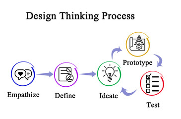 Components of Design Thinking Process.