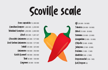 Custom blinds for kitchen with your photo Scoville pepper heat scale vector